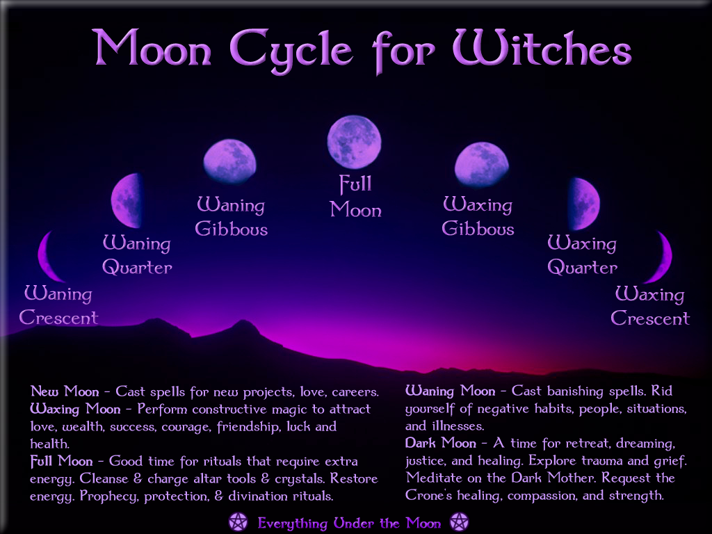 Moon Phases and Spellwork